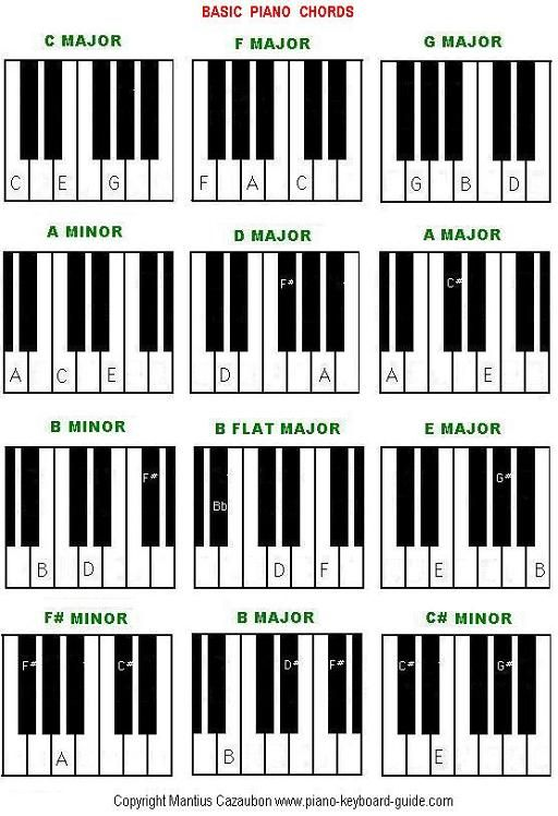 F Beginner Piano Worksheet  Basic Piano Chords Easy Piano