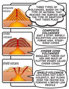 shapes of volcanoes worksheet google search science pinterest volcano worksheets and shapes. Black Bedroom Furniture Sets. Home Design Ideas
