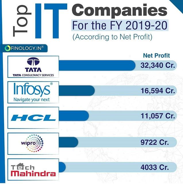 Top IT Companies 2019-2020   Indian Stock Market Hot Tips ...