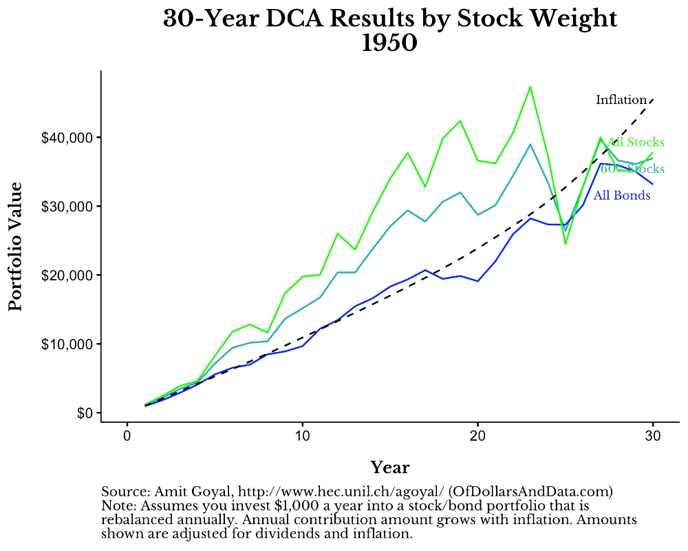 Realistic Investment Results Of Dollars And Data Investing Data Realistic