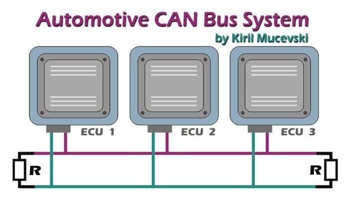 automotive can bus system explained kiril mucevski linkedin