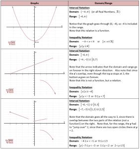 interval notation domain graph - Graph