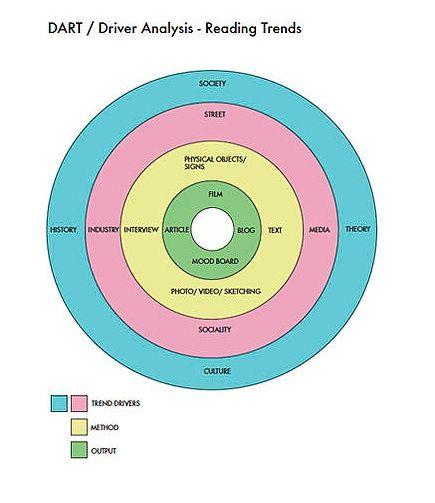 Dart Driver AnalysisReading Trends  Forretningsplan