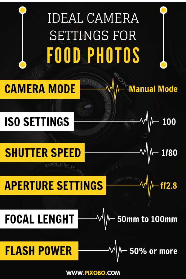 Food Photography: Ideal Camera Settings for Food Photos