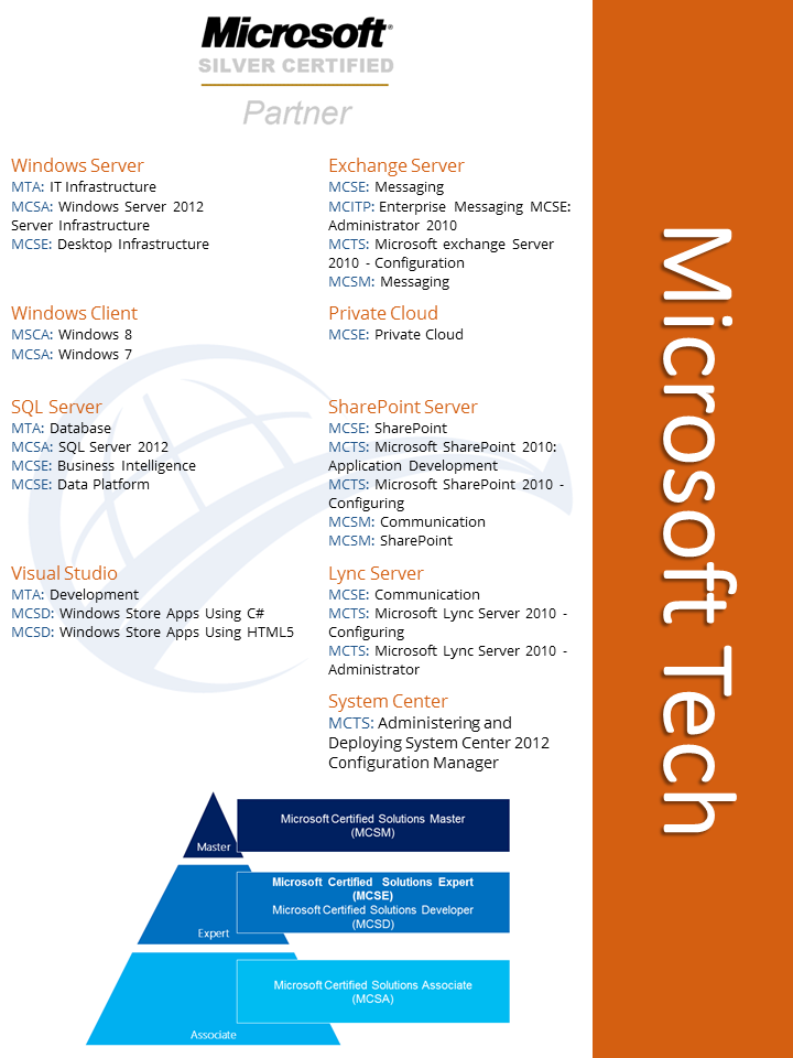 Microsoft Technology Certification Training At Dwwtc Includes