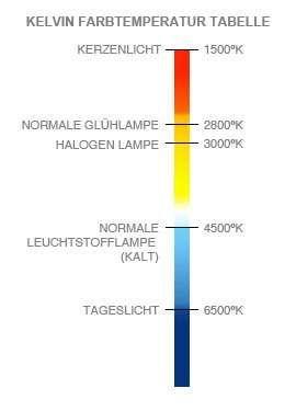 Farbtemperatur Tabelle was ist kelvin die farbtemperatur bei beleuchtungsmitteln wird in