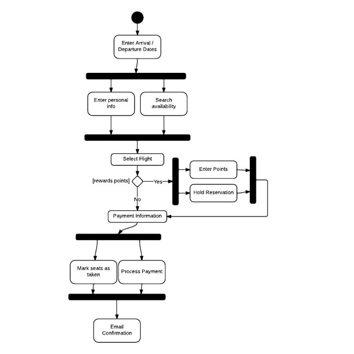 airline reservation activity diagram