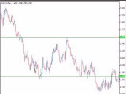 What is resistance in forex