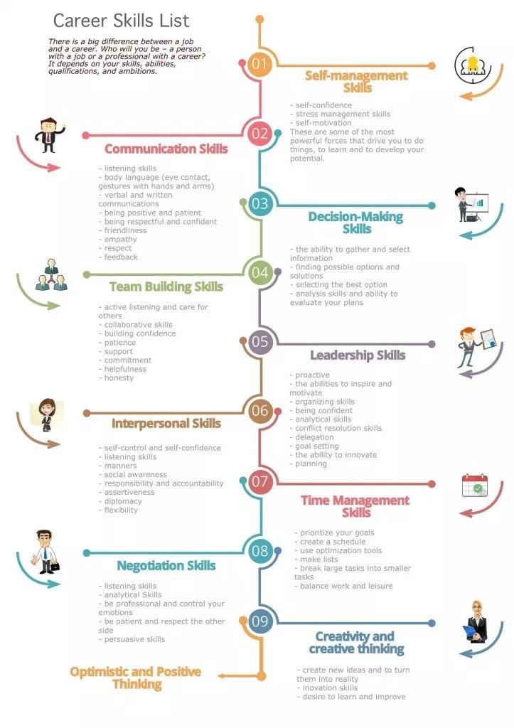 Pin By P Kuoppamaki On Skill Resume Skills List Soft Skills Training List Of Skills