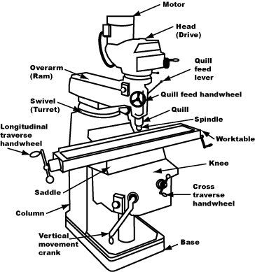 the history and design of milling machines | milling machine parts ...  pinterest