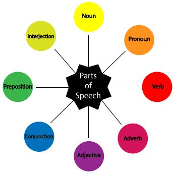 Parts Of Speech Parts Of Speech Nouns Verbs Adjectives Eight