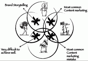 30 Remarkable Content Marketing Facts and Statistics for
