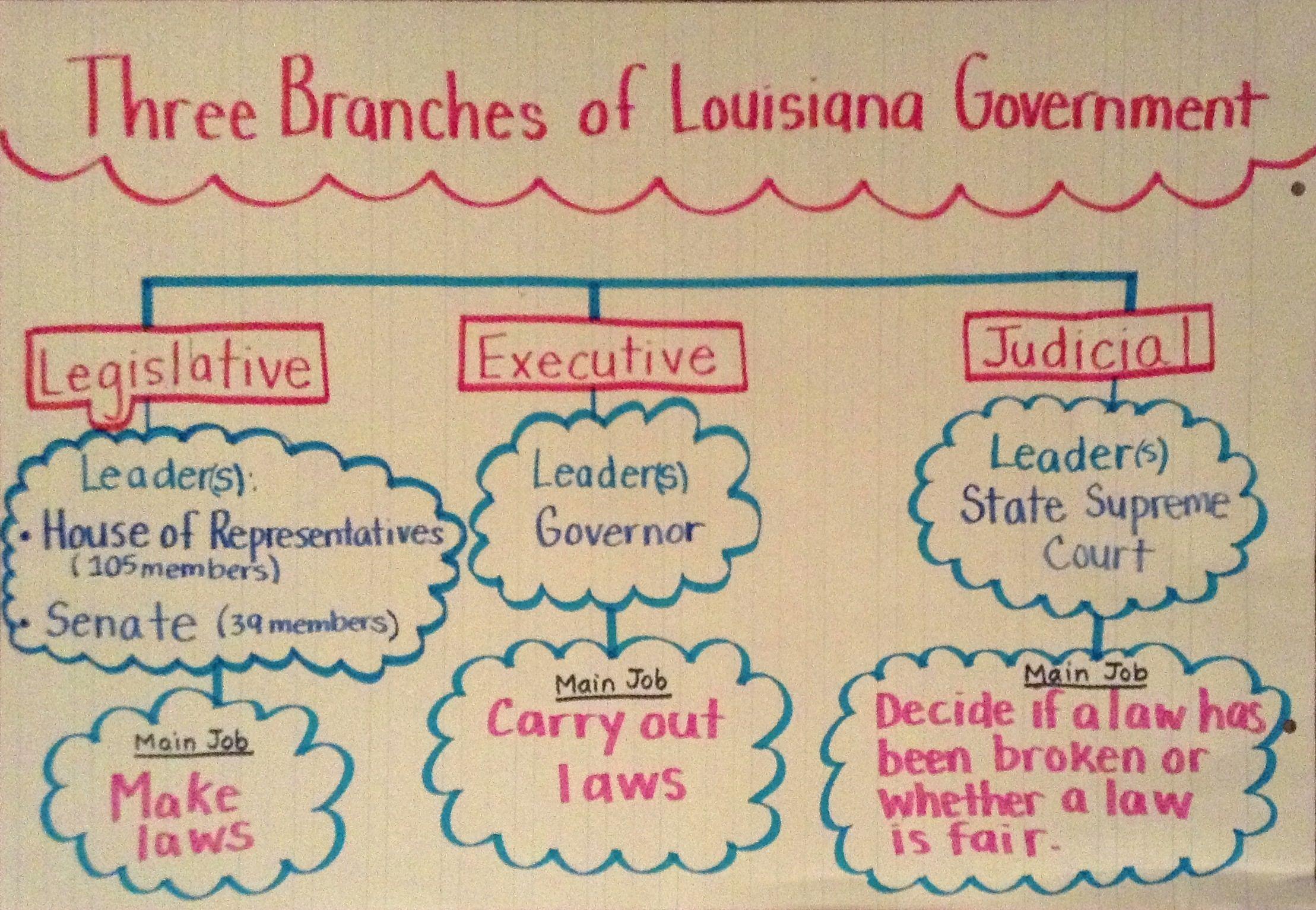 Three Branches Of Louisiana Government