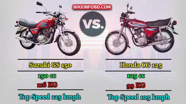 Suzuki Gs 150 Vs Honda Cg 125 Comparison In 2020 Suzuki Honda