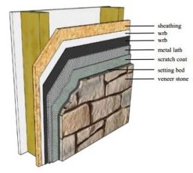Stone veneer installation tips diy outdoor projects - How to install exterior stone veneer ...