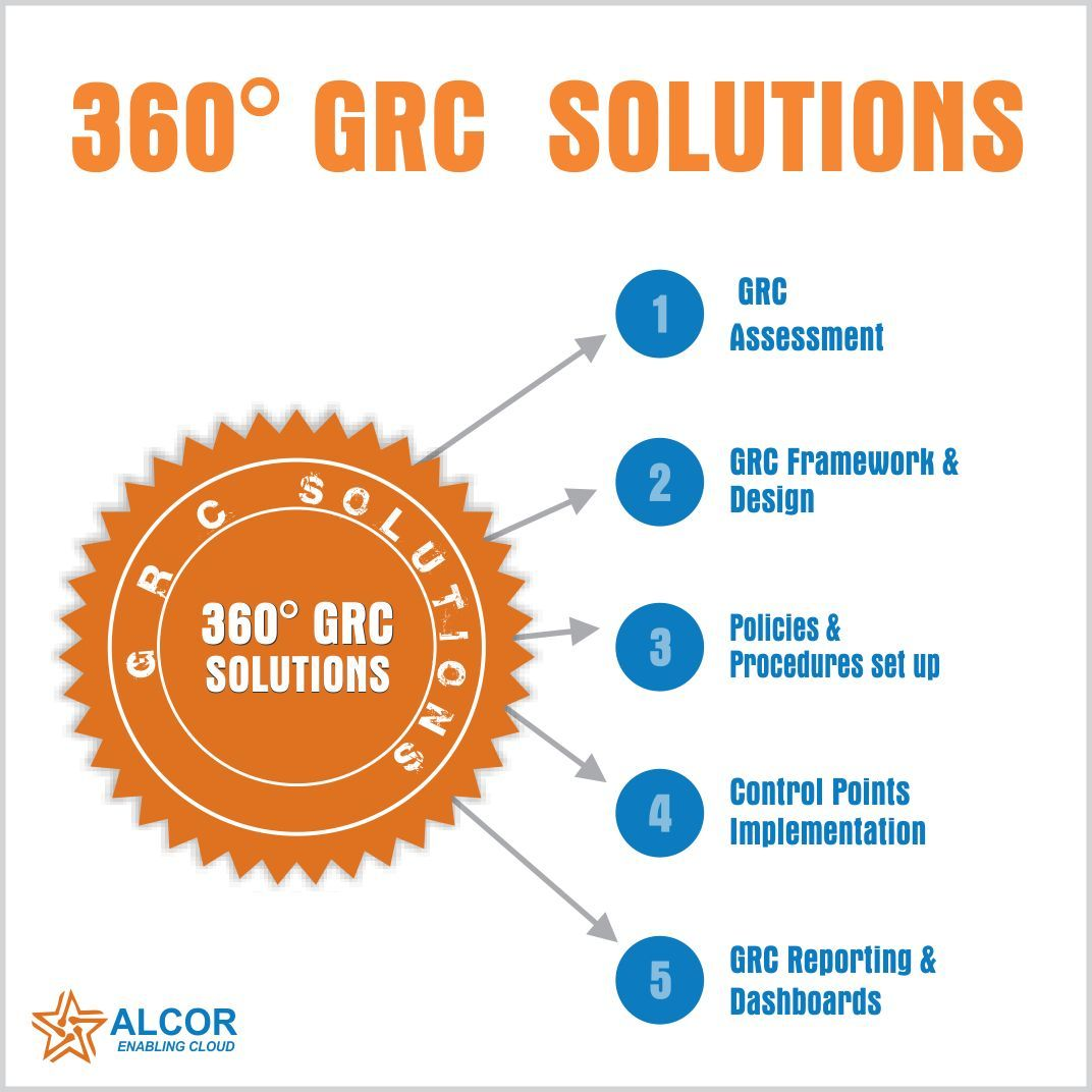 Grc 360 Degree Solutions Solutions Technology Assessment