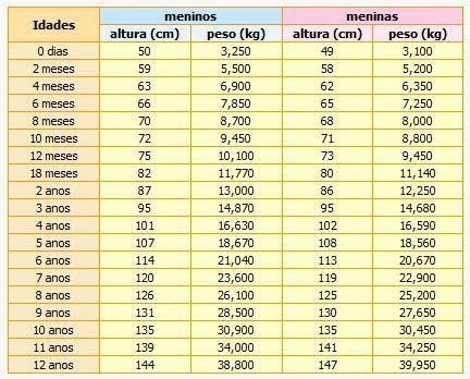 Veja A Melhor Tabela De Pesos E Medidas Para Voce Manter A Forma