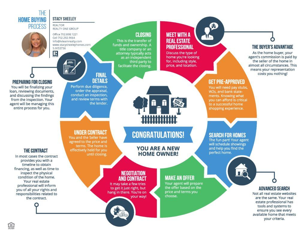 Home Buying Made Simple! - Stacy Sheeley Homes