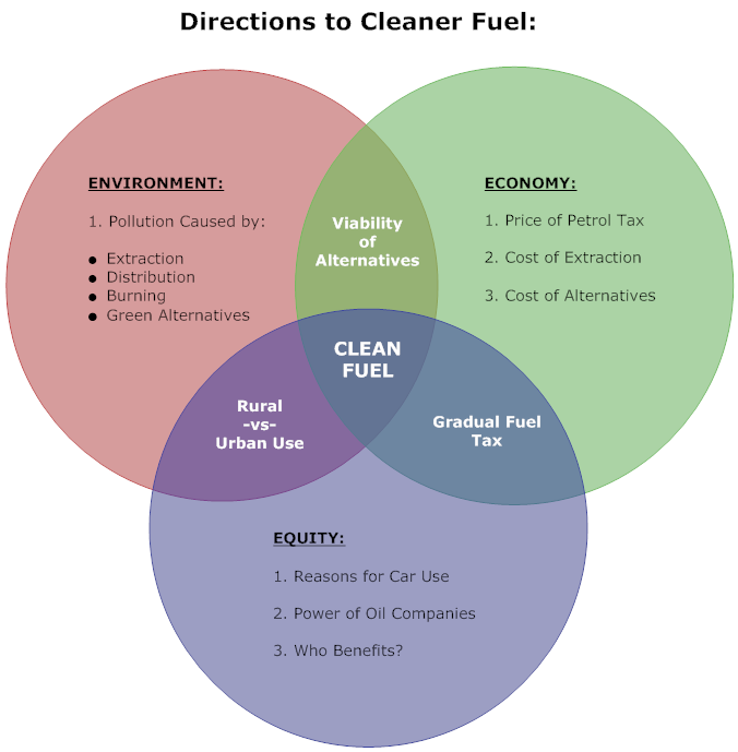 Example Image Clean Fuel Venn Diagram Anatomy Biology