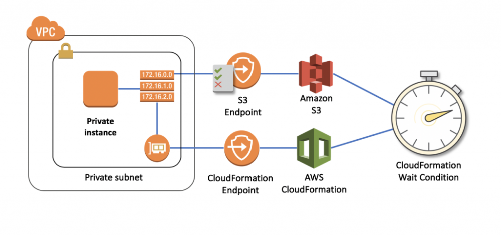 Signaling Aws Cloudformation Waitconditions Using Aws Privatelink Amazon Web Services Software Deployment This Or That Questions Use Case