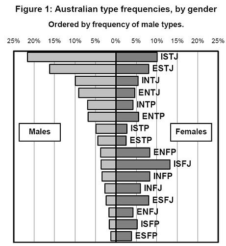 Breakdown of personality types by gender in Australia  #mbti