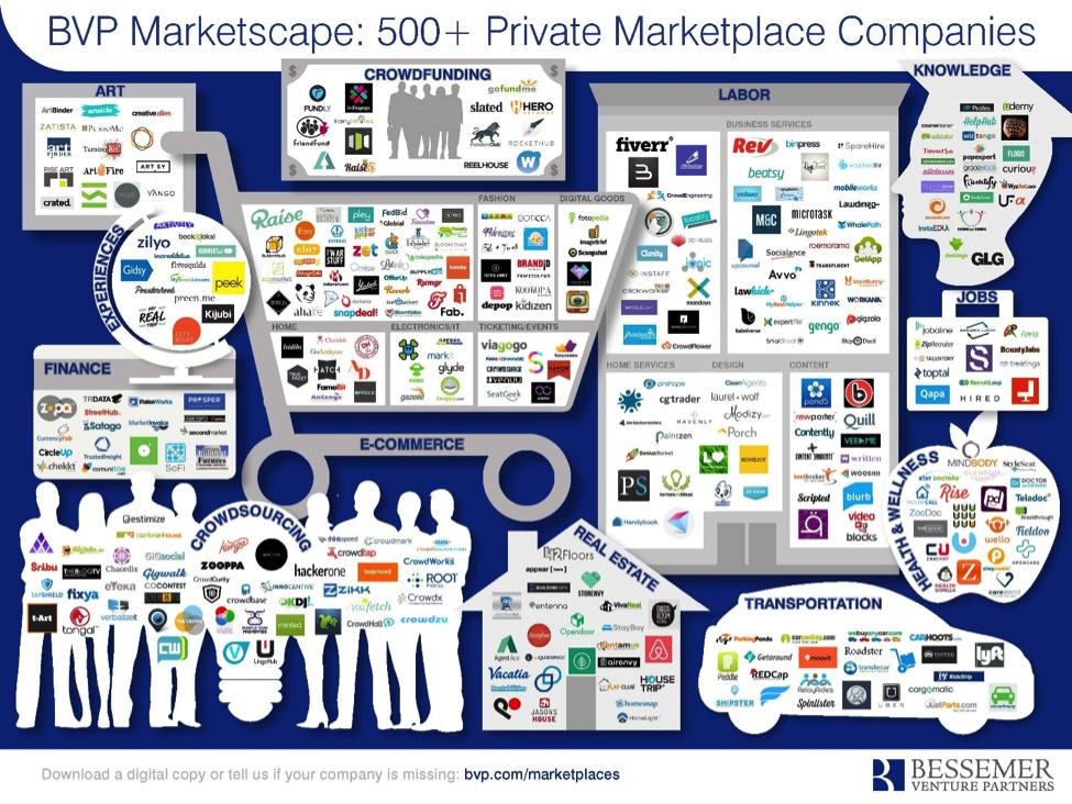 As Vertical Marketplaces Rise, Craigslist Faces Its Demise