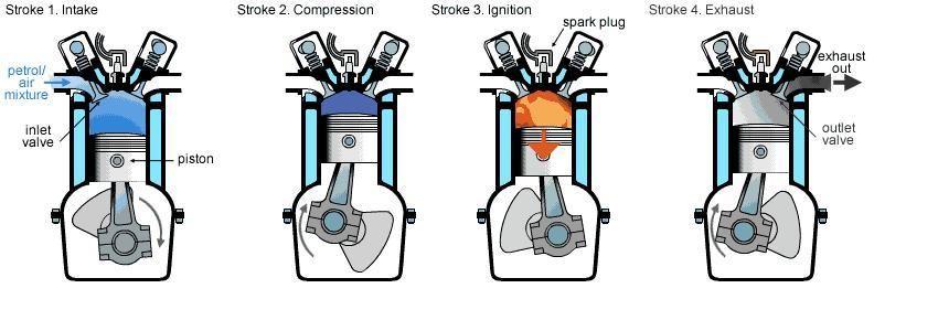 petrol engine how diesel works swengines career interest petrol engine how diesel works swengines