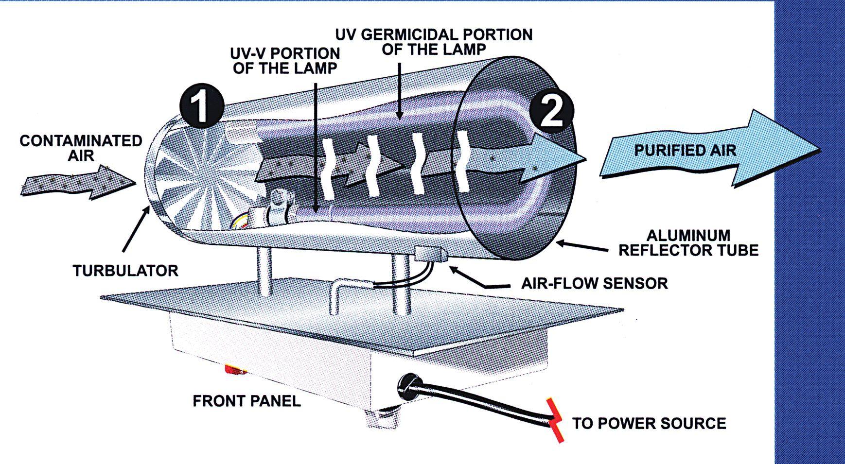 Pin by ruilin guo on uv Air purifier, Air purifier reviews