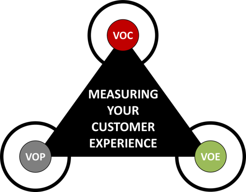 Customer Experience Measurement – Why it is Vitally Important BUT Badly Done! | CustomerThink