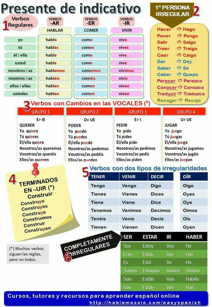 Presente De Indicativo Present De L Indicatif En Espagnol Espagnol Apprendre Grammaire Espagnole Enseigner L Espagnol
