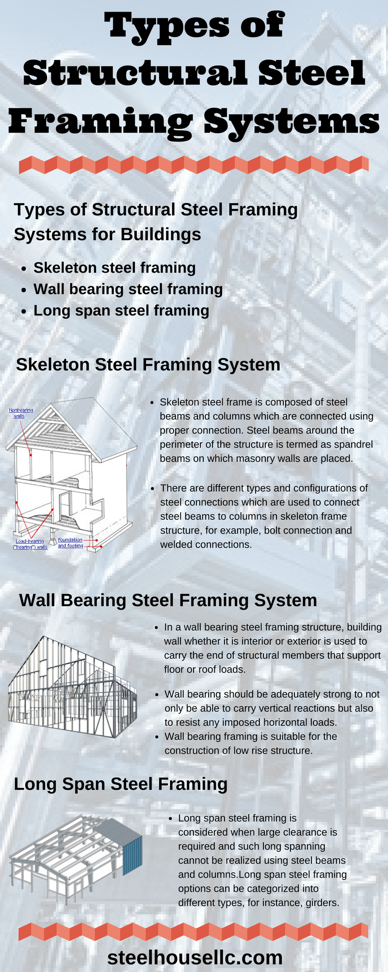 different types of structural steel framing systems for on types of structural walls id=90233