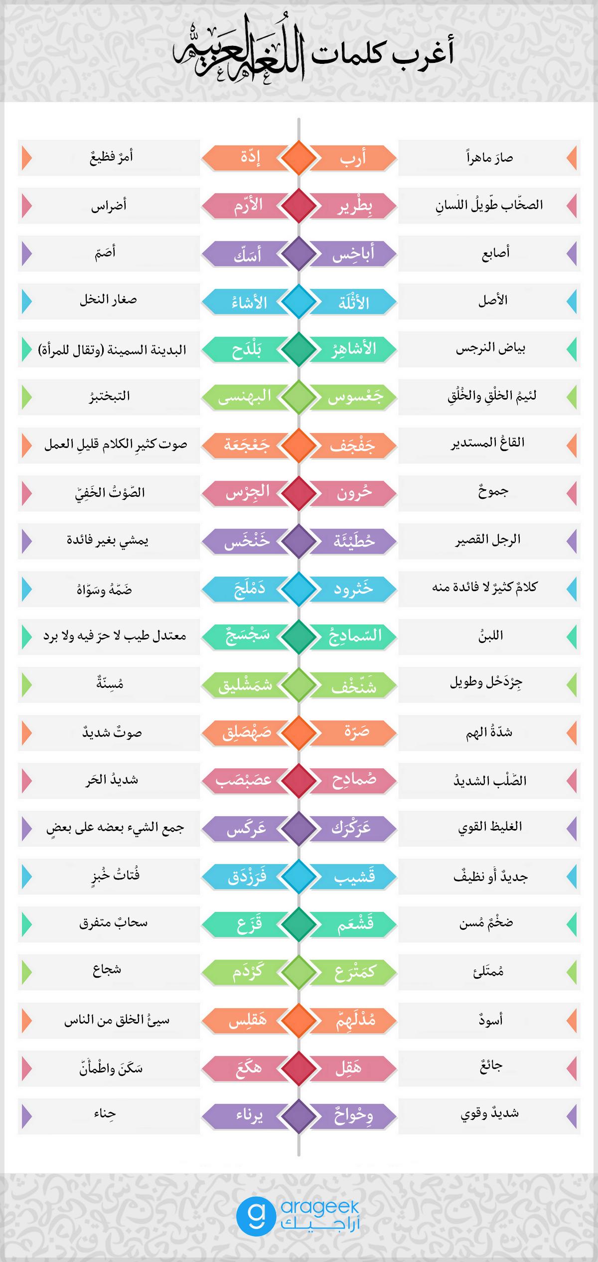 40 كلمة من أغرب كلمات اللغة العربية على الإطلاق إنفوجرافيك Learn Arabic Language Arabic Words Islamic Phrases