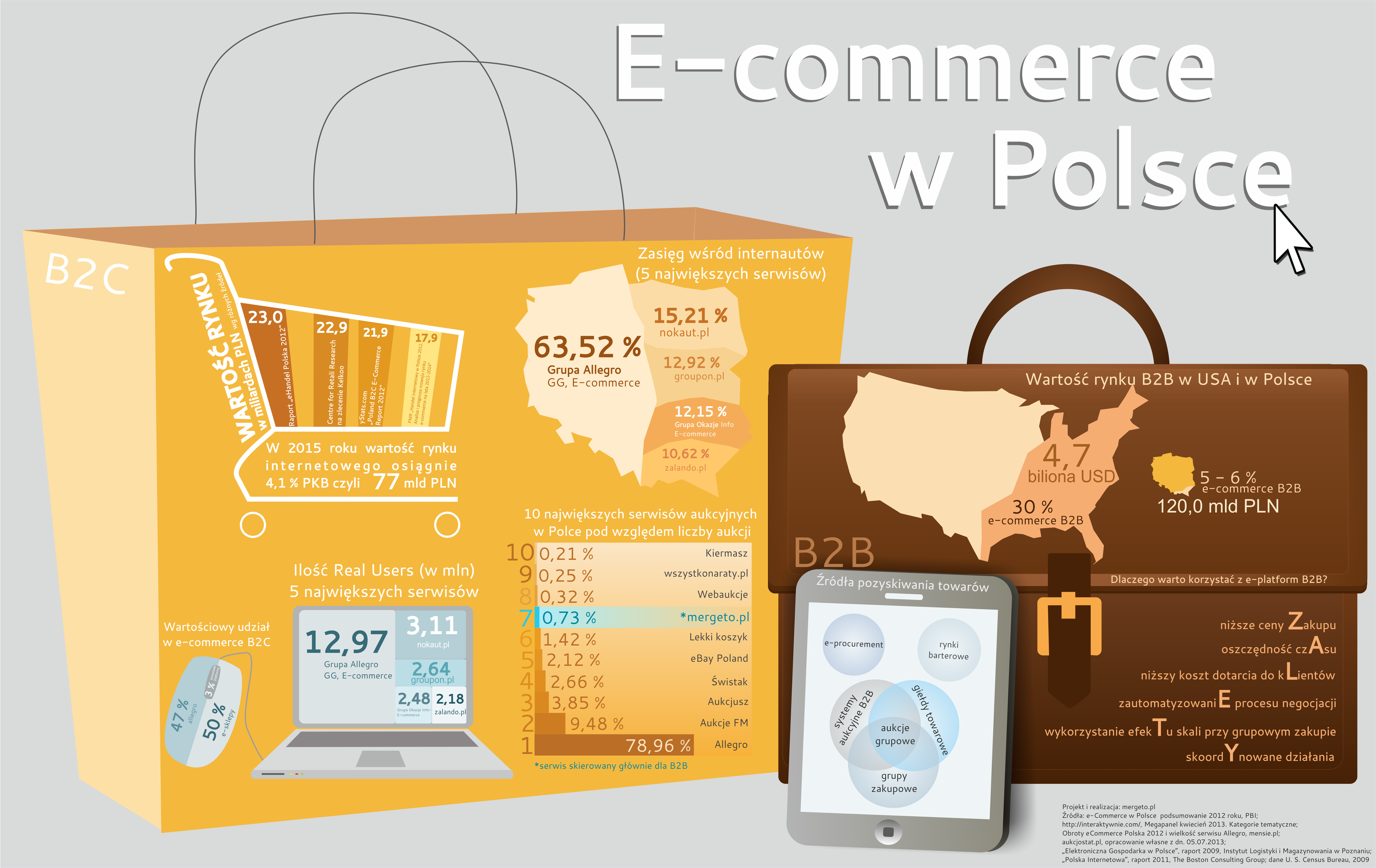Raport Mergeto Ecommerce W Polsce Infografika Ecommerce Paper Shopping Bag Web Design