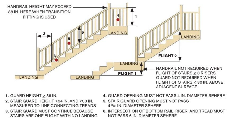 Charmant Here Are The Recommended Standards For Deck Stair Guards, Which Are Subject  To The Same Requirements As Interior Stairs.