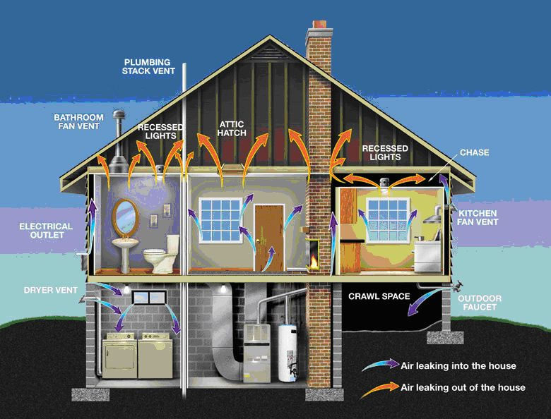 Contractor Resources Tips For Green Remodeling Aside