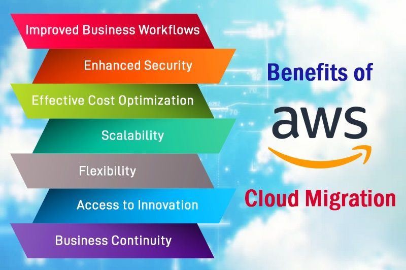 Know how many benefits of AWScloudmigration, you can get