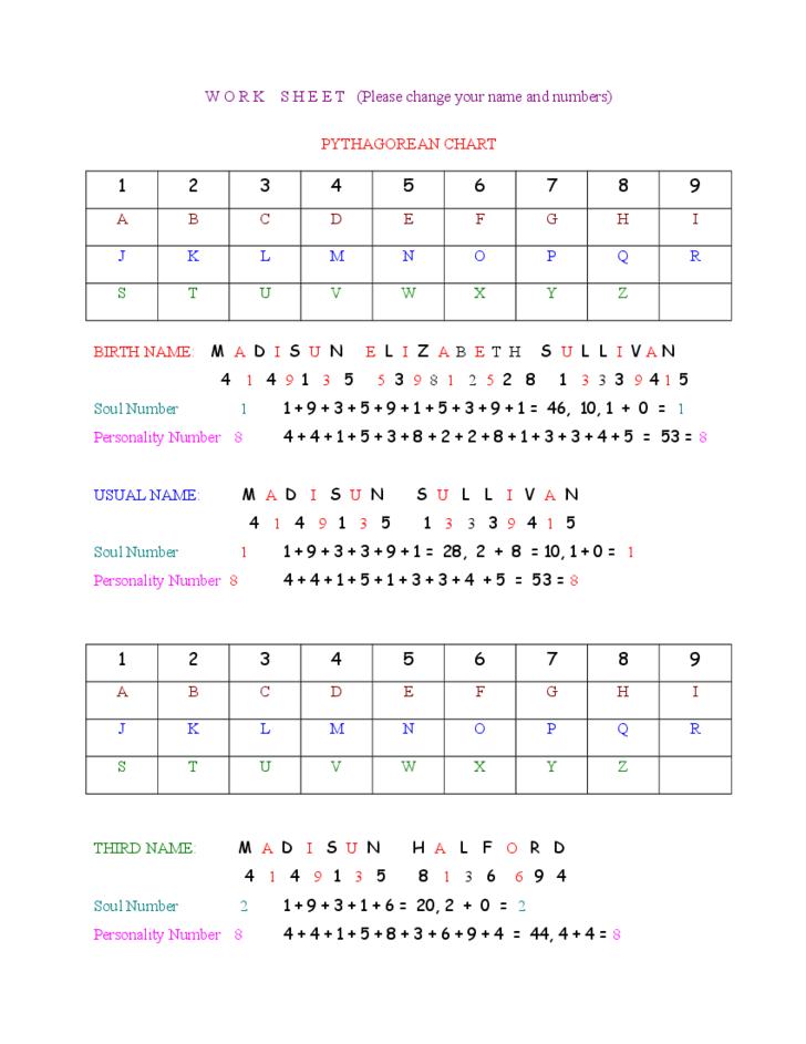 Numerology calculation sheet chart free numerology pinterest