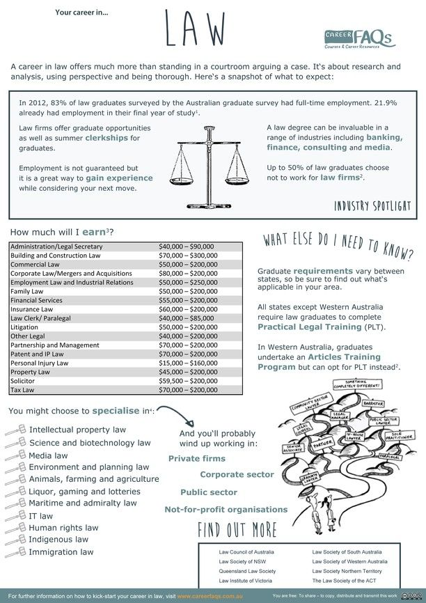 Law career fact sheet Hukum dan Fakta - fact sheet template word
