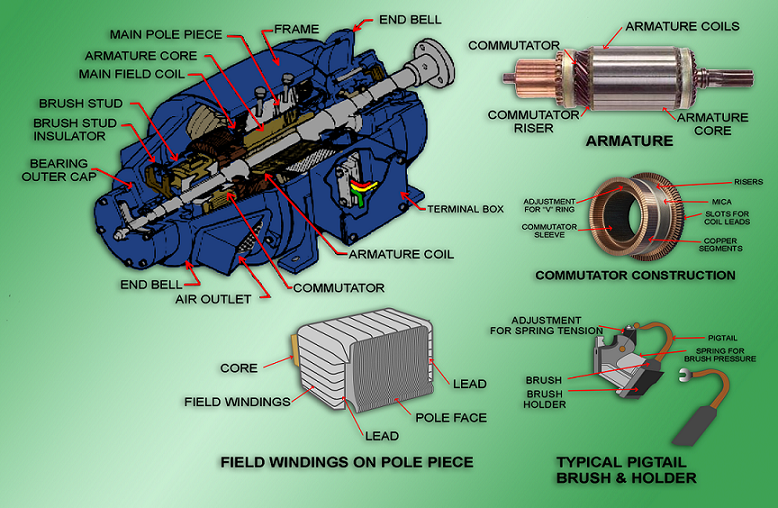 Dc Motor Field Structure And Armature Assembly Electrical And