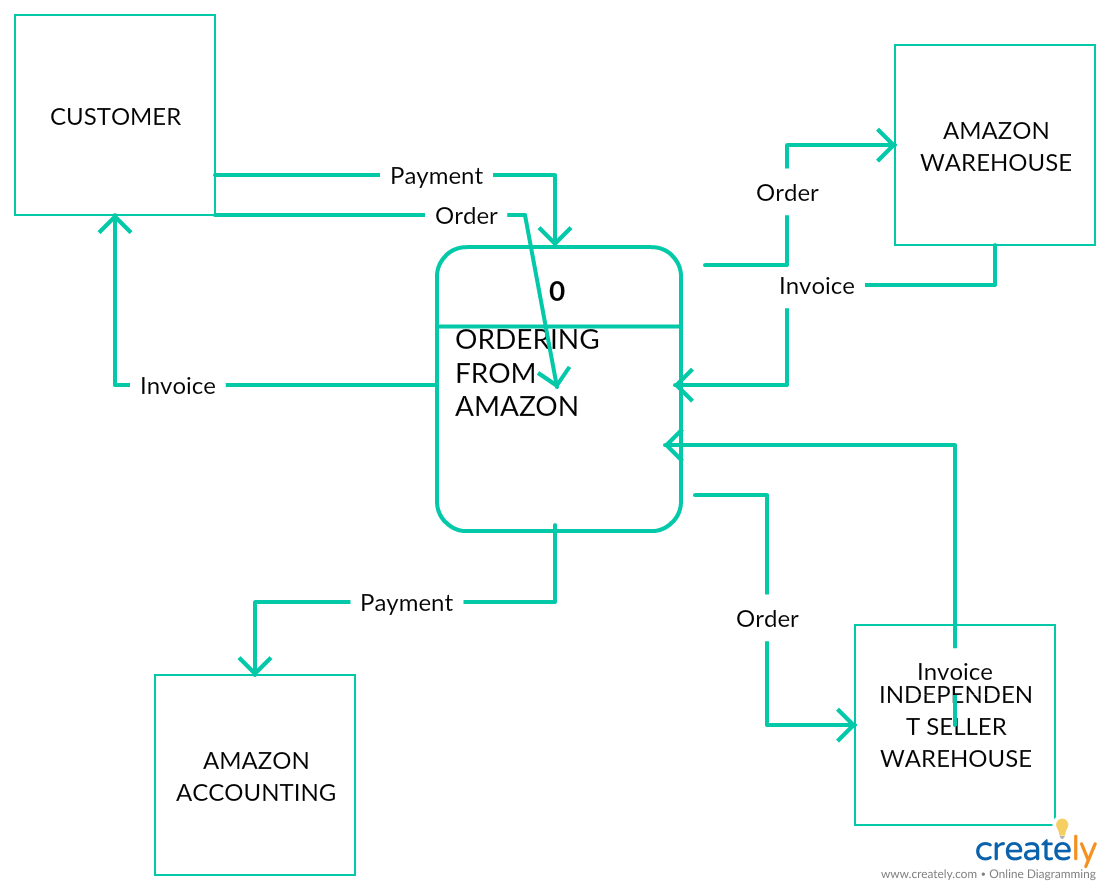 Online Order System For Amazon Data Flow Diagram Flow Diagram Example Diagram