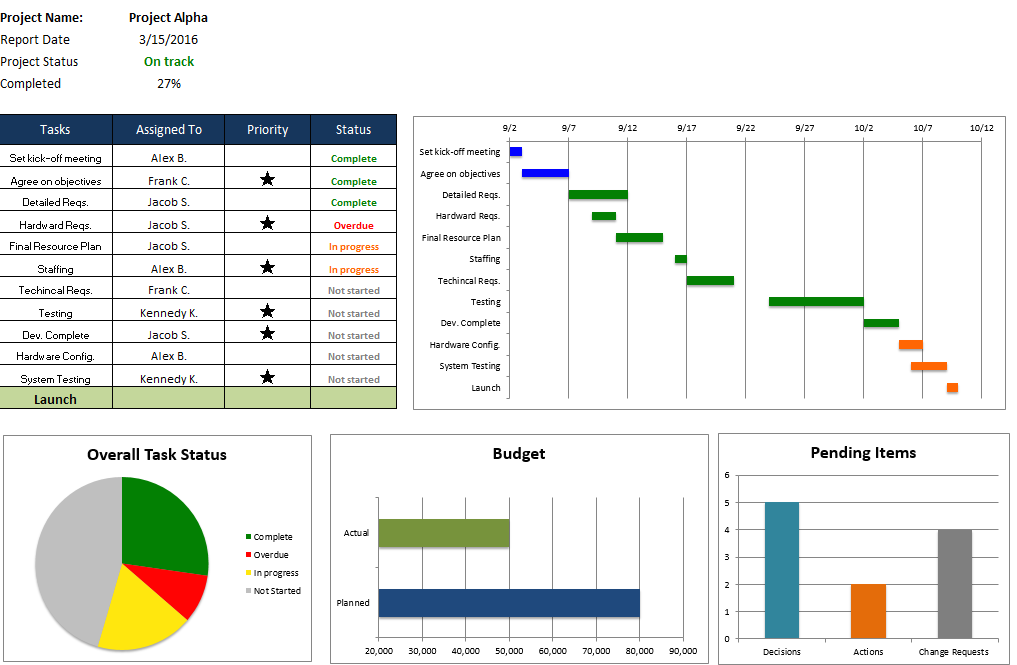 Most support dei, but don't know how to implement it. Top Project Management Excel Templates Project Management Dashboard Project Management Templates Agile Project Management Templates