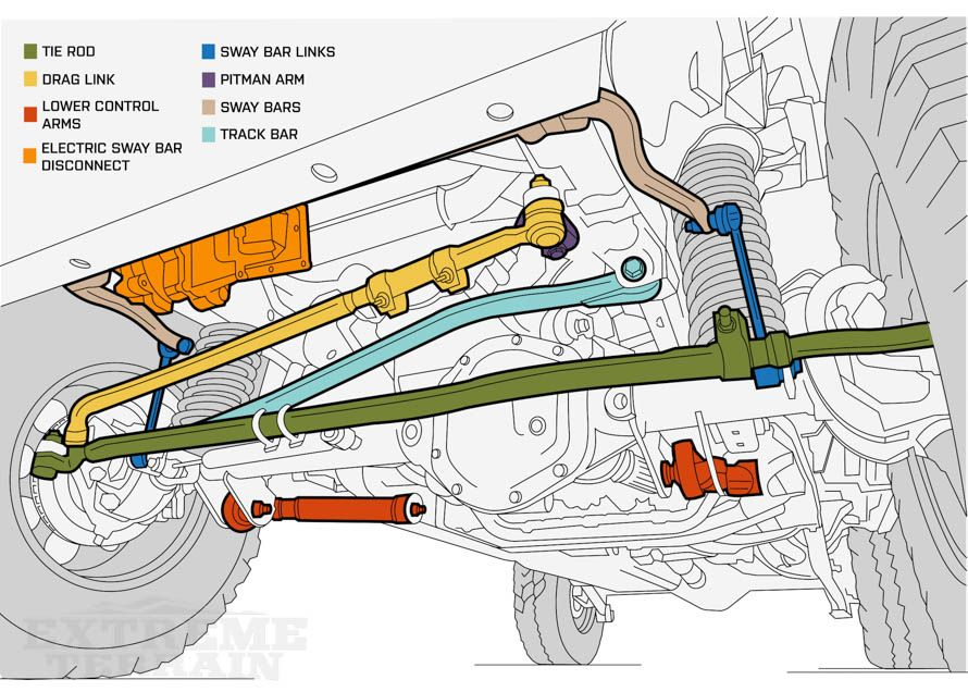 Jeep Wrangler Front End Suspension Diagram Jeep Wrangler Lifted