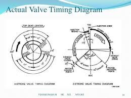 Image Result For Valve And Ignition Timing Diagram Ignition Timing Diagram Valve