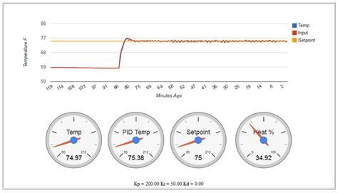 DIY Arduino PID and Web Reporting Temp Control | Projects to