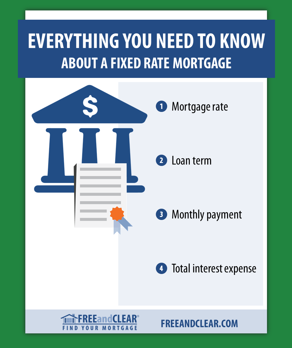 How A Fixed Rate Mortgage Works Freeandclear Interest Only Mortgage Adjustable Rate Mortgage Home Equity Loan