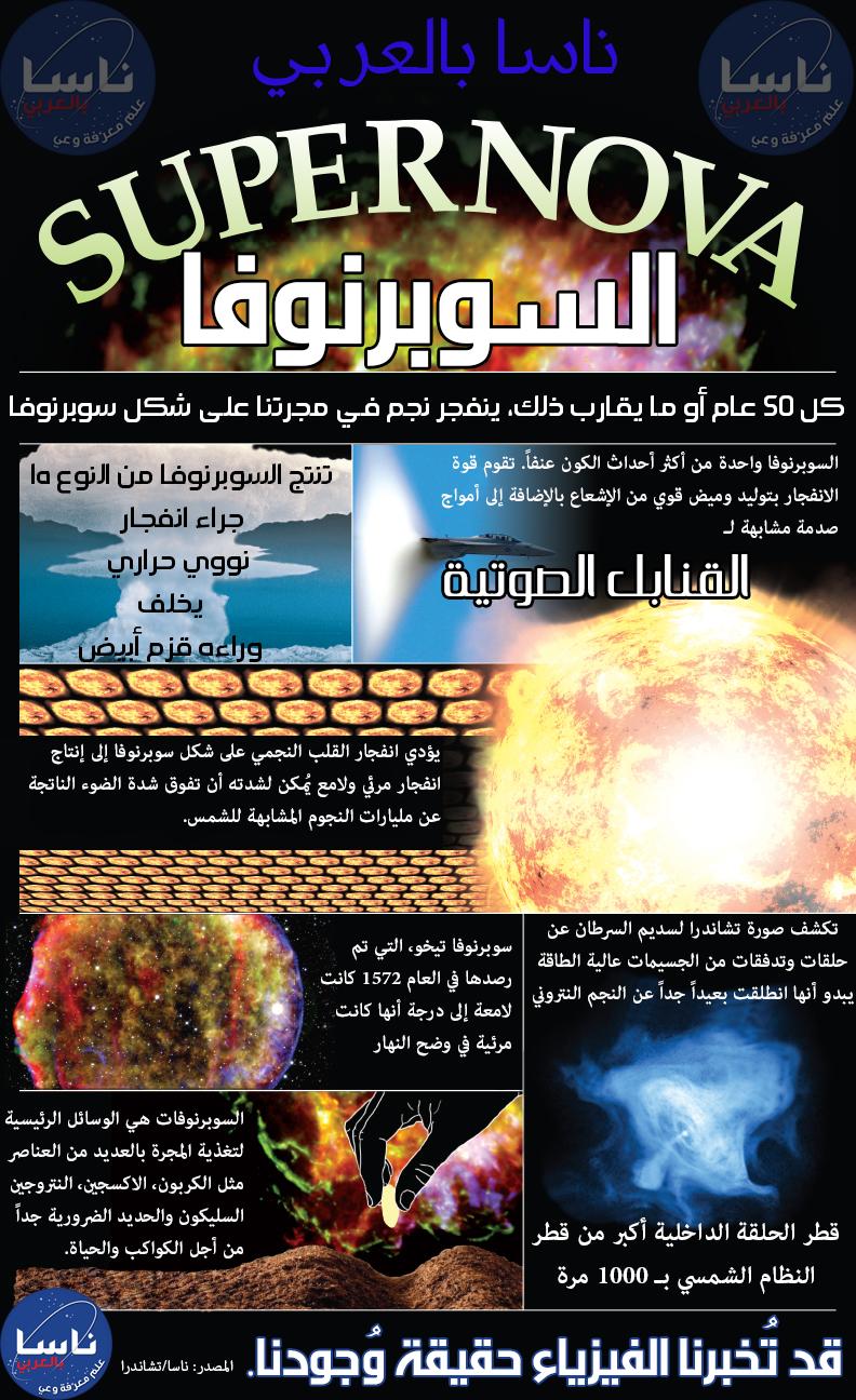السوبرنوفا ي مكنك في هذا الانفوغرافيك الصادر عن فريق تلسكوب تشاندرا الفضائي التابع لوكالة ناسا أن تعرف المعلومات الأساسية ع Astrophysics Space Science Science