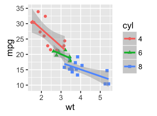 An implementation of Grammar of Graphics in R | R Programming