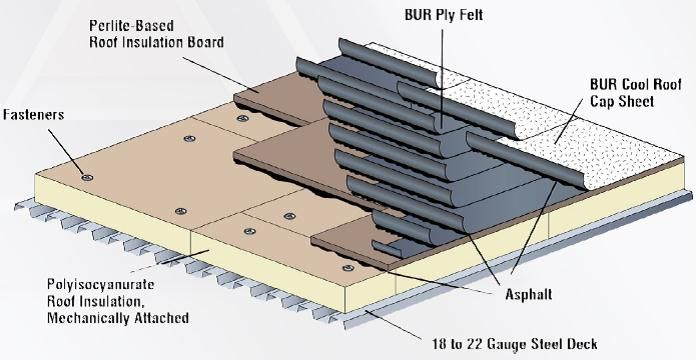 Roofing Roofing Shingling Membrane Roof
