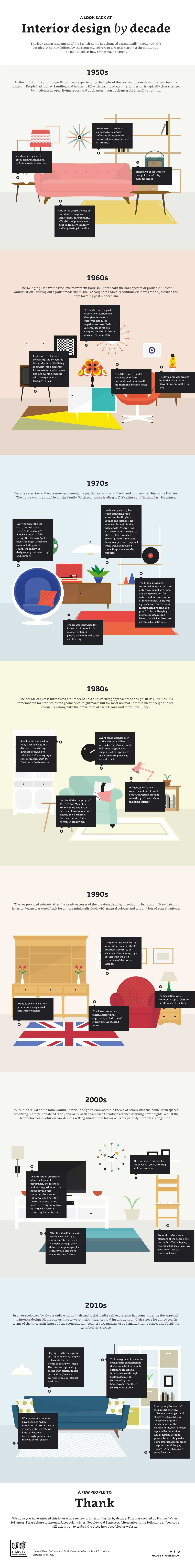 A Look Back At Interior Design By Decade Infographic