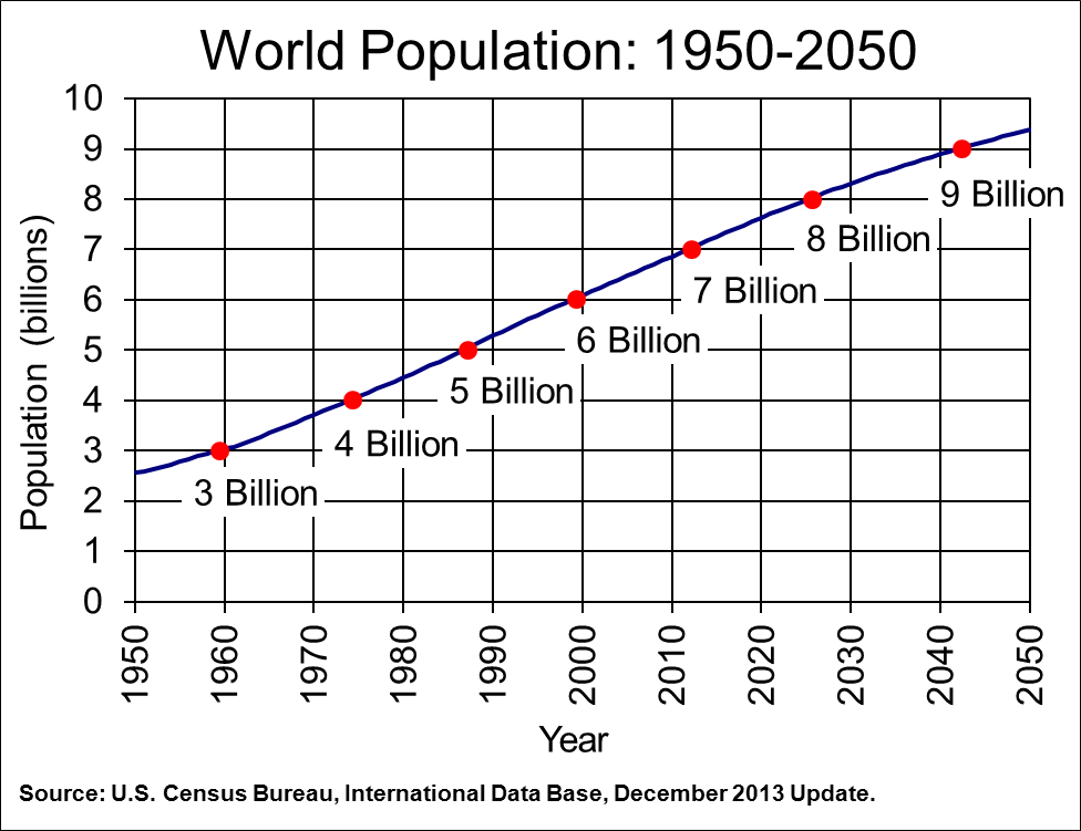an analysis of the key demographic features of the global population in 2050 The report examines the trends and levels of key demographic  urban and rural population of african countries (1980-2050  global population has.
